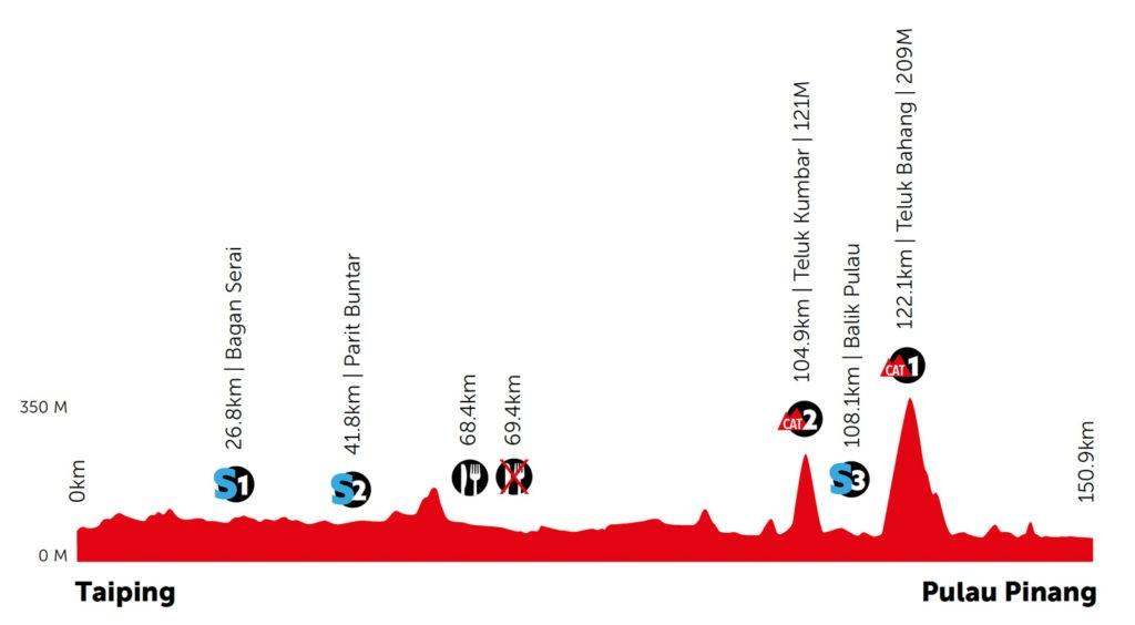 第6ステージプロファイル ©︎2020 Le Tour de Langkawi.